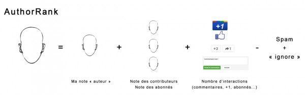 Schéma de la note de l'AuthorRank Googlehttp://blog.internet-formation.fr/2014/02/lauthorrank-detaille-de-google-et-de-bing/