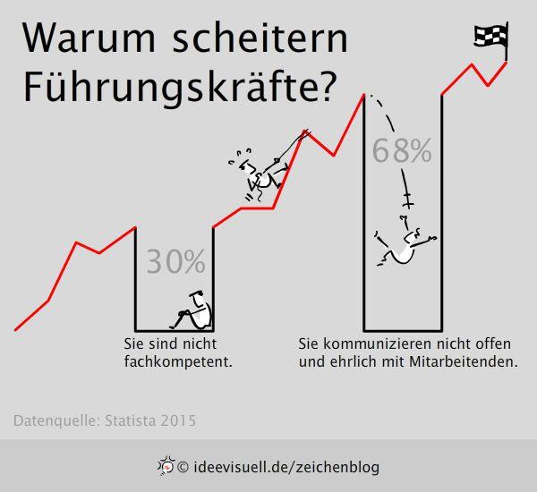 fuehrungskraefte-scheitern