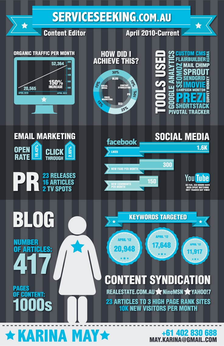 Awesome Infographic Resumes. 71 best images about best resumes ...