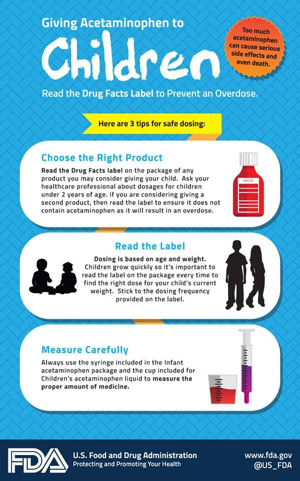 Do you know the correct dosing and guidelines for giving acetaminophen to children? Check out our graphic for tips and download a daily medicine record here: http://go.usa.gov/AAAw
