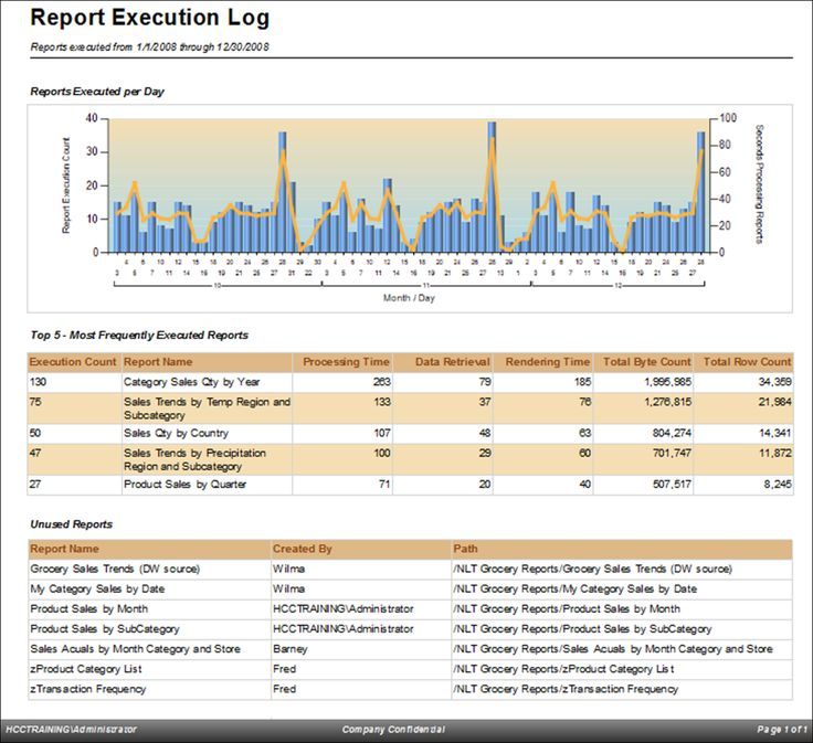 The 25+ best Sql server reporting services ideas on Pinterest - valuation report