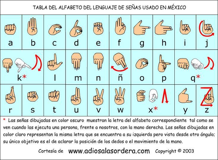 Tabla del lenguaje de señas usado en México