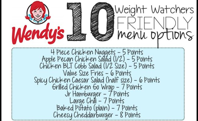 Here are 10 menu options at Wendy's that will fit into your Weight Watchers Meal Plan – All 7 Points or Less! PleasePIN THIS POST to your Weight Watchers board! Be sure to check out50 Weight Watchers Friendly Fast Food Options– including KFC, Wendy's, Arby's, Taco Bell, and McDonald's! 4 Piece Chicken Nuggets – 5 …