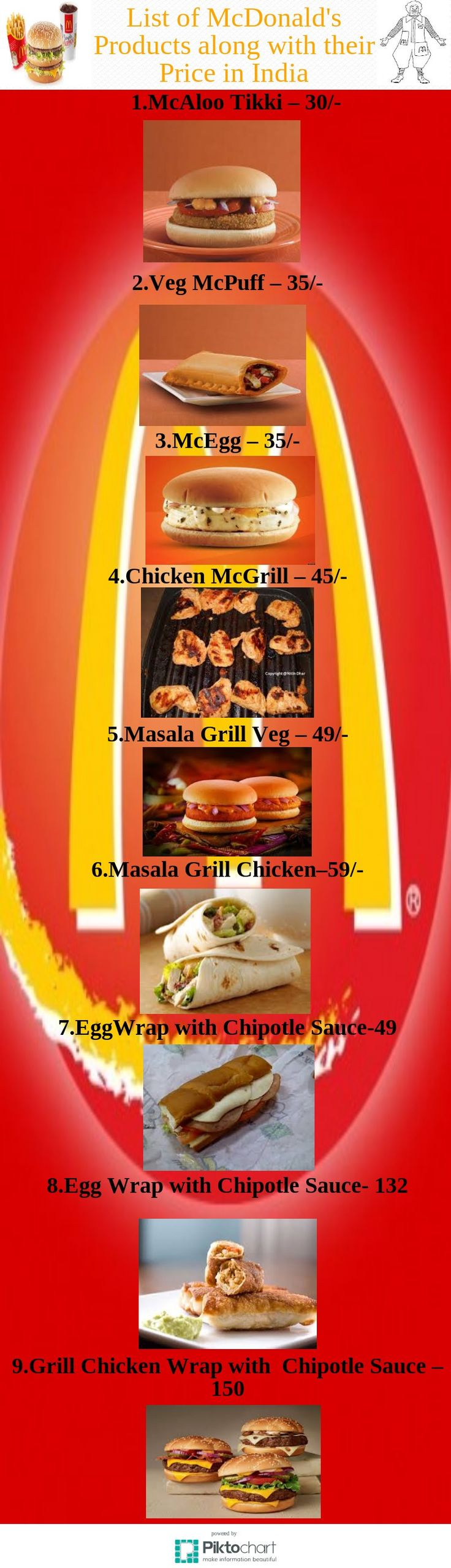 A list of mcdonald burger along with their prices! #Mcdonald #Burger #Price