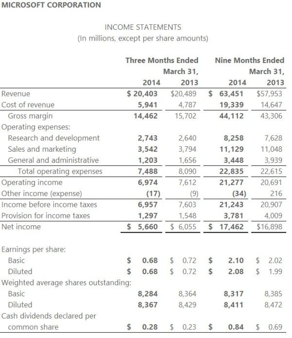 Awesome Microsoft FY 2014 Q3 Income Statement Intended Microsoft Income Statement