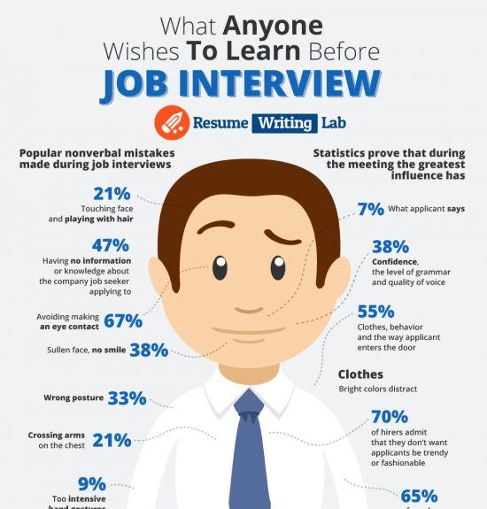 320 best CV - Resume - Management images on Pinterest Car - resume to interviews