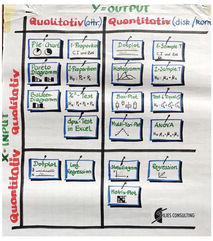Pin Von Lets Go Gemba Auf Lss Problem Solving Projektmanagement Projekte Diagramm