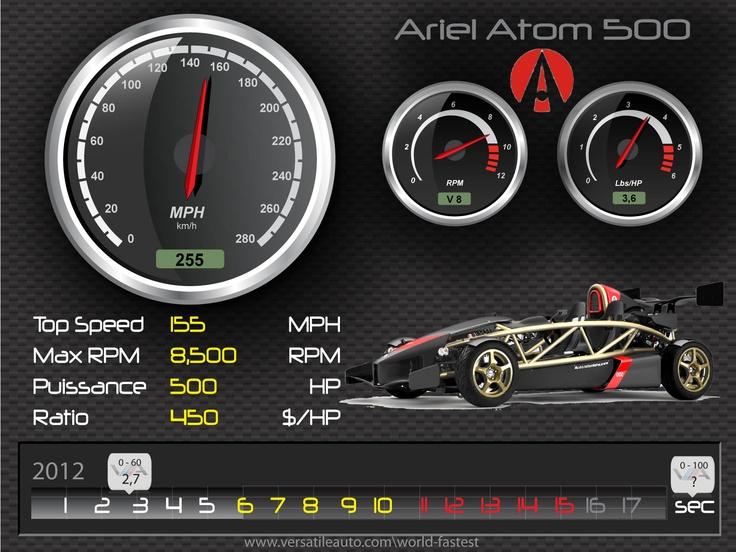 Ariel Atom 500 – HD Spec card Illustration, fiche technique