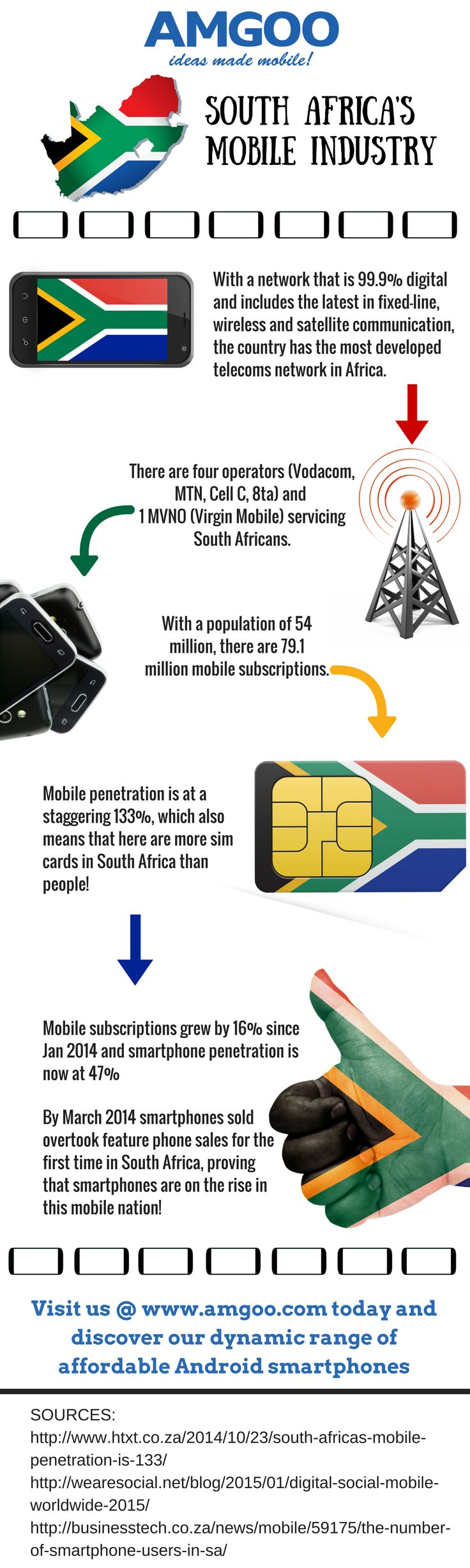 Get up to speed on the state of the South African mobile industry in this infographic brought to you by #AMGOO  #SouthAfricaMobileIndustry