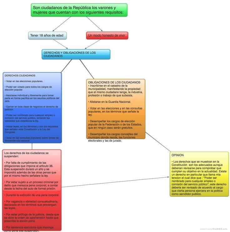 Mapa conceptual de los derechos y obligaciones de los