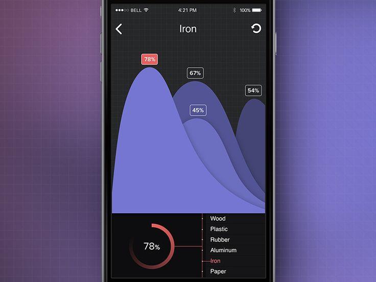 Iron Chart
