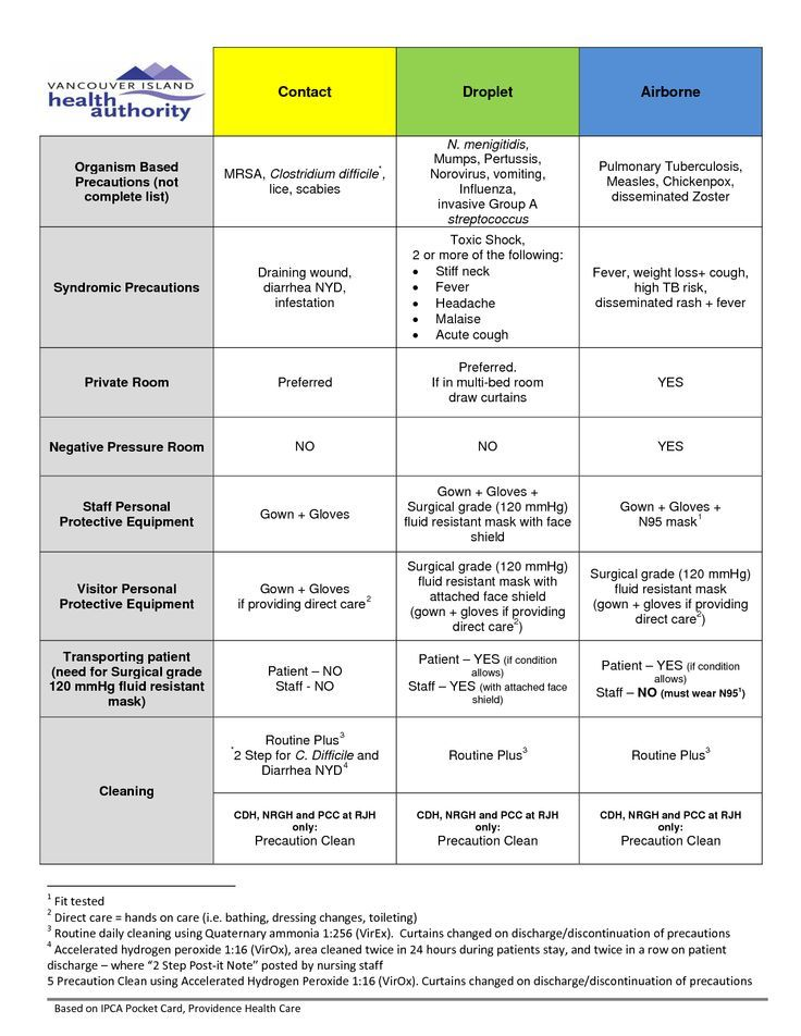 cdc standard precautions droplet airborne contact chart