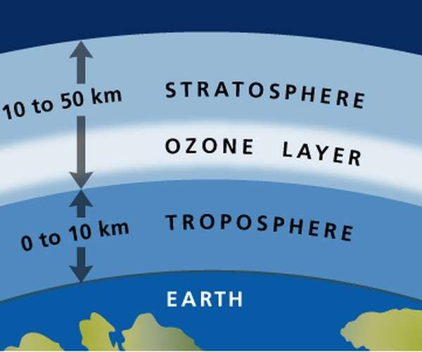 Image Gallery Stratosphere Diagram