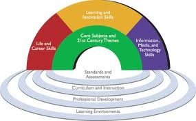 What Is A 21st Century Education21St Century Skills, Teaching, Schools, Critical Thinking, Education, Common Cores, Classroom Ideas, 21St Century Learning, Teachers