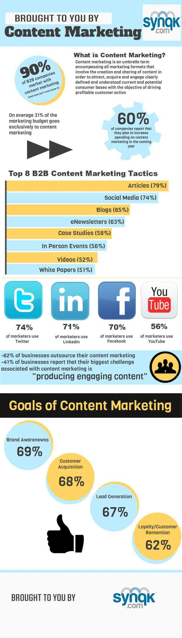 What is content marketing? @ Pinfographics