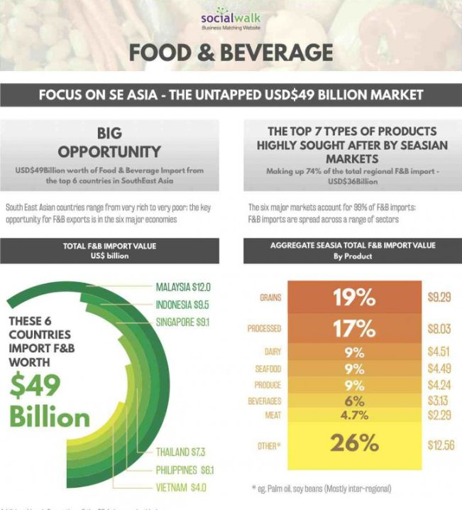 Booming South #East #Asian #Food & #Beverage Market – USD$49 Billion!