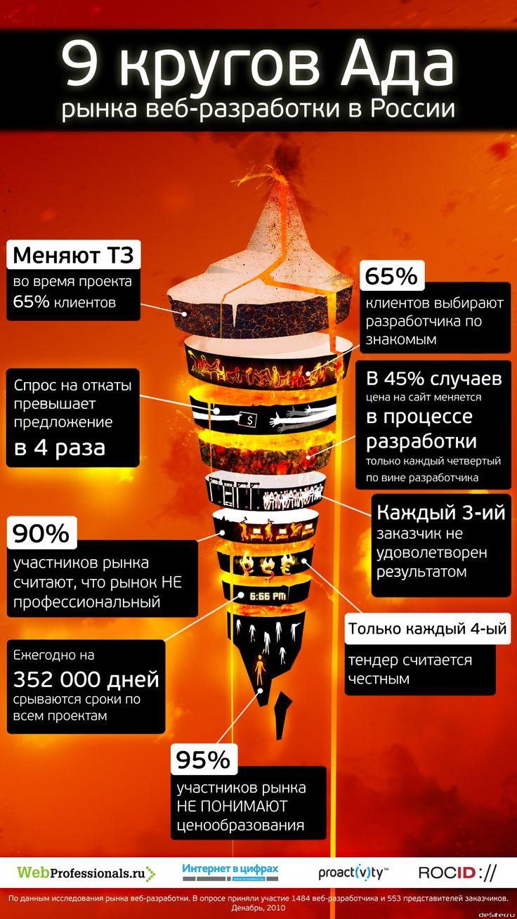 9 кругов ада рынка веб-разработки в России