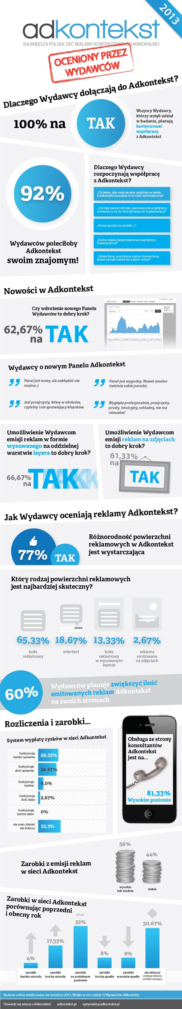 Rezultaty badania satysfakcji wydawców Adkontekst