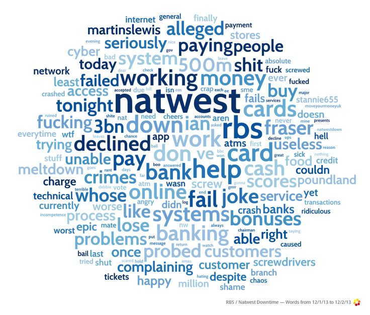 Just some of the negative language being used by Twitter users regarding the UK bank #Natwest / #RBS 'downtime' issues of early December 2013.
