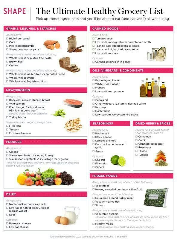 Grocery list from Shape magazine #FitFluential