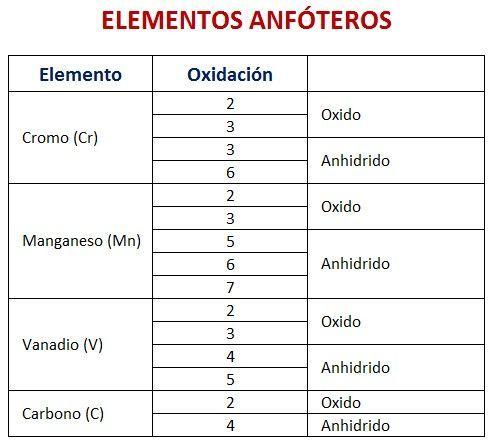 We Can GMO It! - new tabla periodica de los elementos quimicos vanadio
