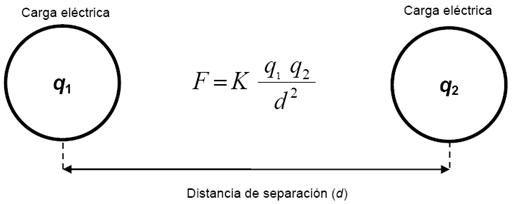 """LEY DE COULOMB. Para calcular la fuerza entre dos cargas se calcula a partir de la formula representada en la imagen. Donde q1 y 12 son el valor de las cargas 1 y 2. d= es distancia de separacion y F=fuerza eletrica. """"Coulomb encontró que la fuerza de atracción o repulsión entre dos cargas puntuales (cuerpos cargados cuyas dimensiones son despreciables comparadas con la distancia r que las separa) es inversamente proporcional al cuadrado de la distancia que las separa."""" García G"""