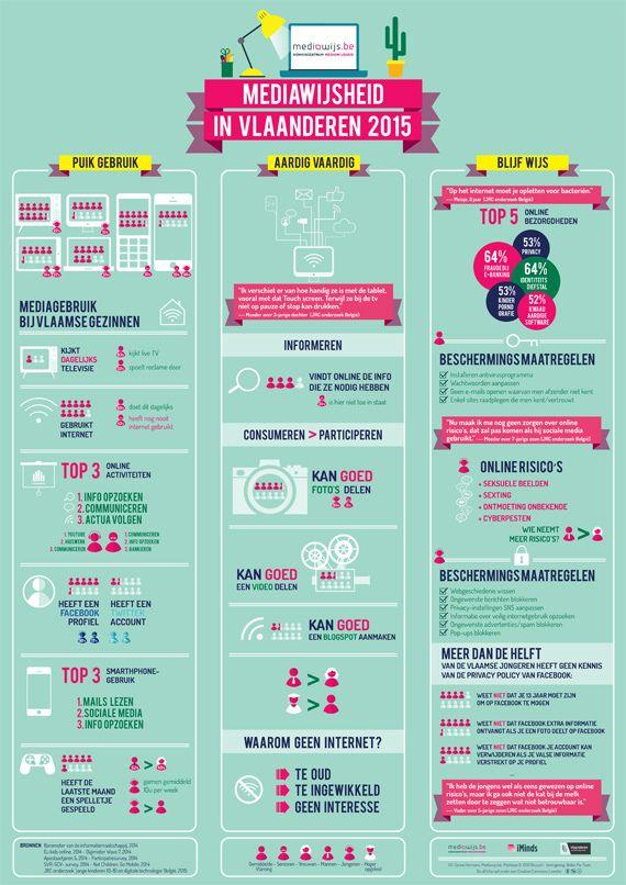 Infographic: hoe gaan Belgische kinderen en hun ouders om met (digitale) media