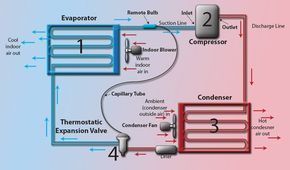 Refrigeration deals with cooling of bodies or fluids to temperatures lower than those of surroundings. This involves absorption of heat