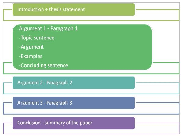 Quiz  amp  Worksheet   Writing a Strong Essay Body   Study com Print How to