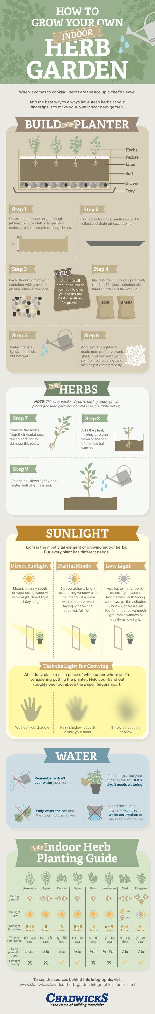If you plan to grow your herbs indoors, read through this infographic for some helpful hints. | 23 Diagrams That Make Gardening So Much Easier
