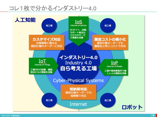 http://blogs.itmedia.co.jp/itsolutionjuku/2015/04/40.html
