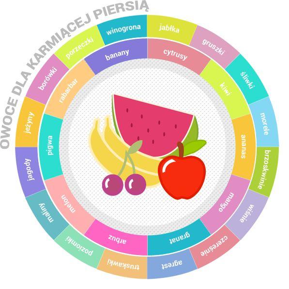 Owoce a karmienie piersią. Sprawdź, co może jeść karmiąca piersią mama. Jakie owoce są bezpieczne dla niemowlaka, a jakie mogą wywołać alergie czy kolkę?