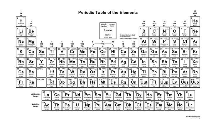 Printable Periodic Table - Oxidation States