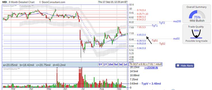 day trading bull flags back testing