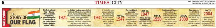 The Story of our Flag : The first national flag (having 3 horizontal strips) was hoisted in Calcutta Aug 7 1906
