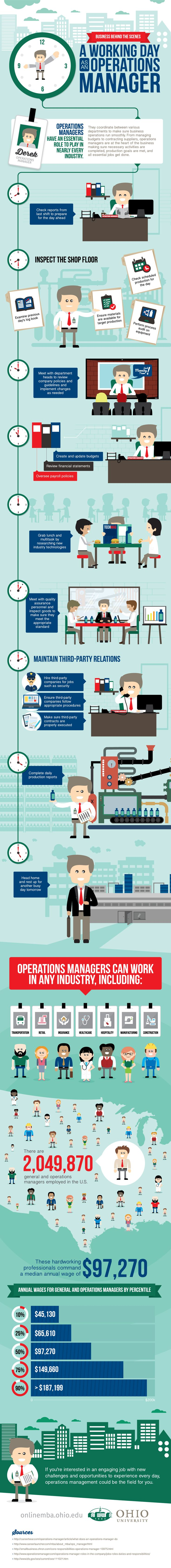 A Working Day as an #Operations #Manager. Don't miss out their daily #challenges! Do you recognize them? Check: http://www.toolshero.com/infographics/a-working-day-a-an-operations-manager/