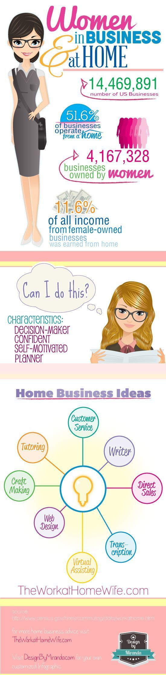 Have you ever considered starting a home biz? Here is a great infographic about women in home-based business. business ideas #smallbusiness small business ideas wahm ideas