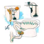 Toilets: How to Repair a Toilet, Fix a Clogged Toilet, Stop Running Water & More