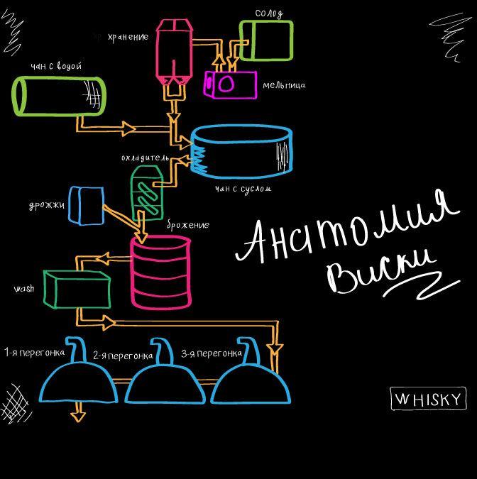 Виски очень интересная тема для статей на сайтах, которые продают алкоголь. Дизайн – макет рекламного баннера для статьи про анатомию виски был разработан в схематичном стиле.....Подробнее о том как создавался макет читайте в моем блоге — www.elena-klein.ru #креатив #алкоголь #вино #реклама #баннера #дизайн #WEB #ыиски #отдых #бар #бокал #напитки #елена #КLЕЙН