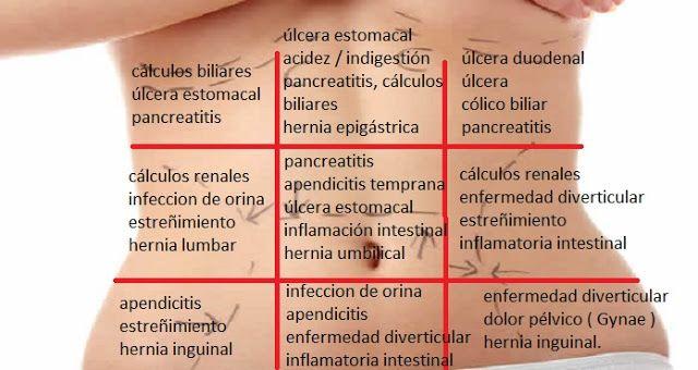 Dolor abdominal, posibles causas del dolor por ubicación - La Biblioteca Médica