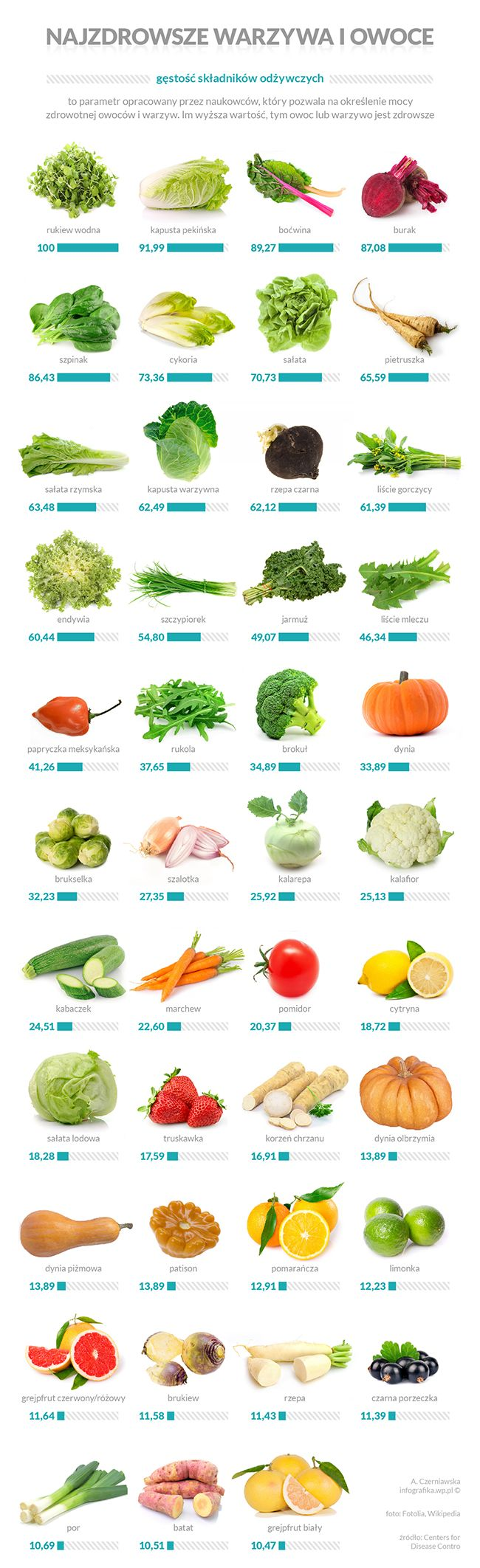 Ranking najzdrowszych warzyw i owoców