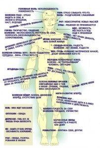 Таблица причин болезней и заболеваний, аффирмации здоровья