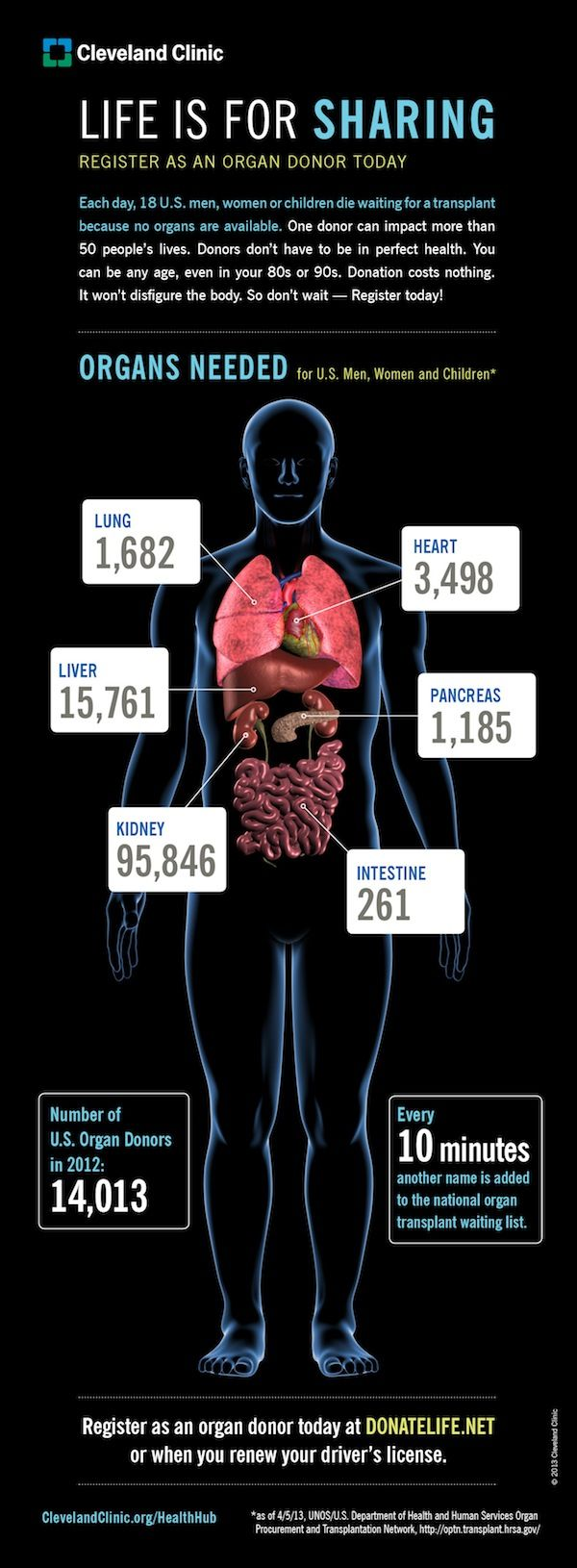 One donor can benefit 50 people. Every 10 minutes, a new person adds his or her name to the national waiting list for an organ transplant.