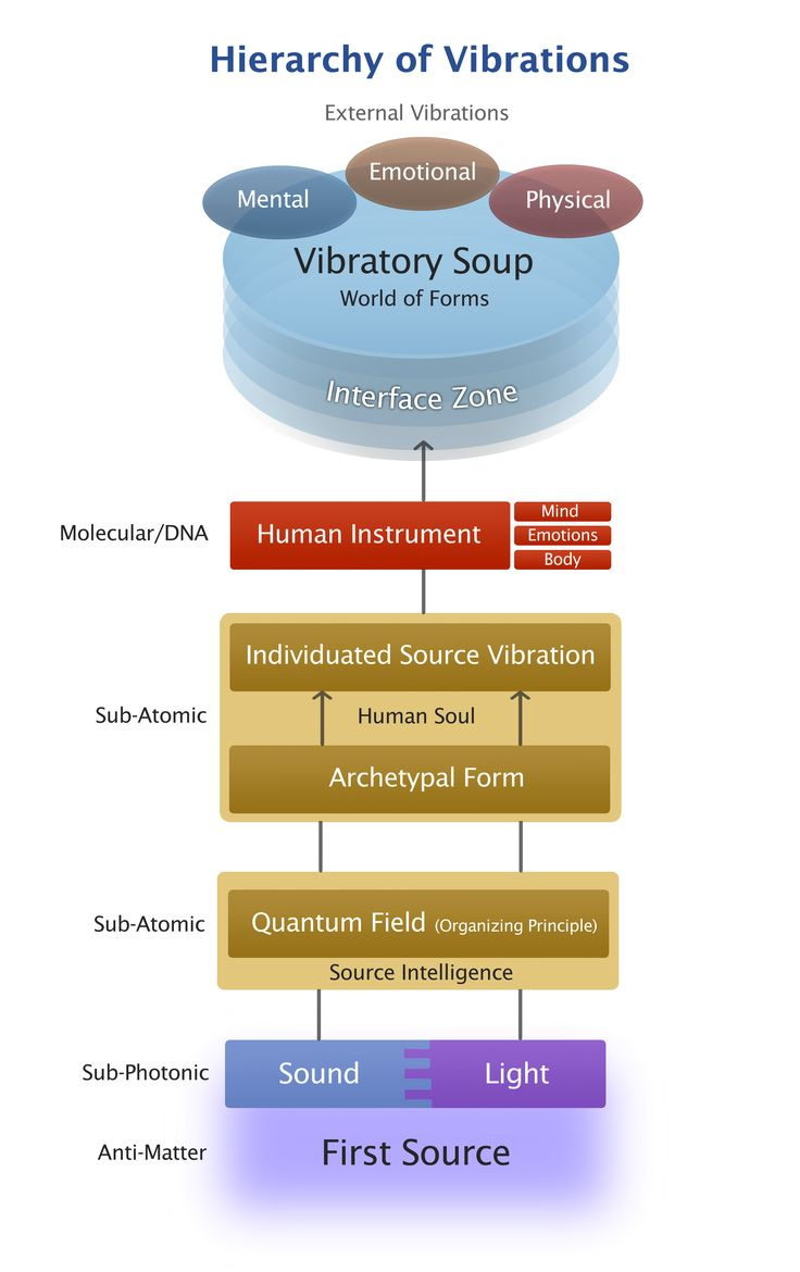 Hierarchy of vibrations.