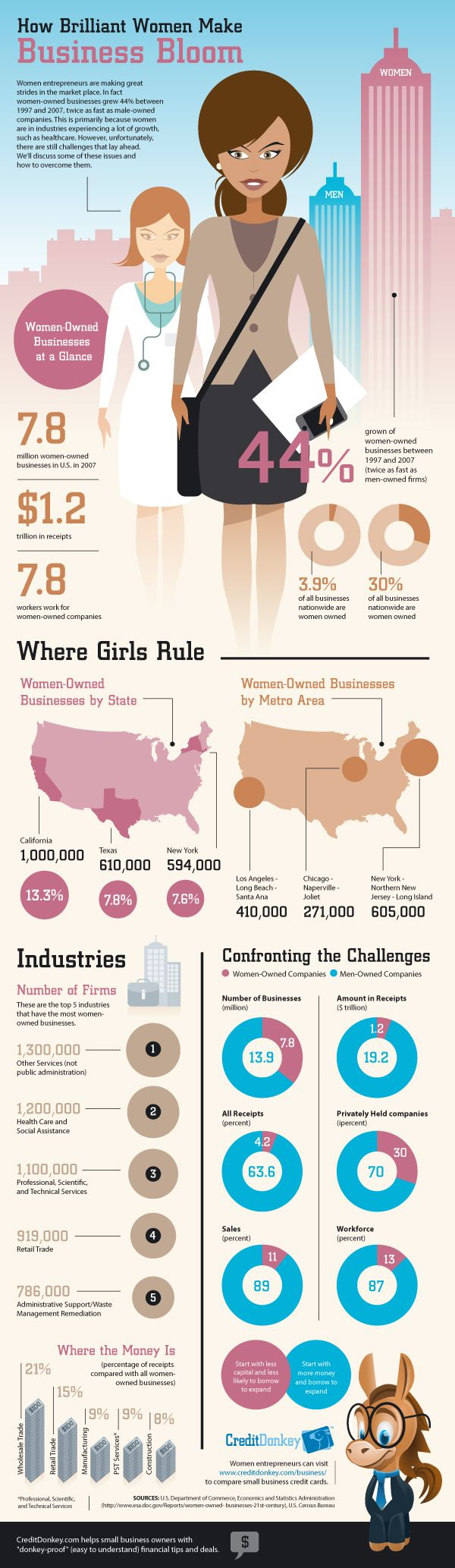 Women entrepreneurs are making waves in the business world.