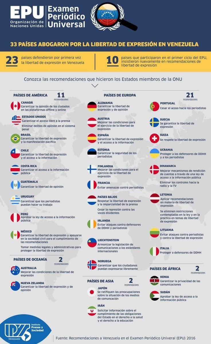 Estado venezolano reprueba examen sobre Derechos Humanos en la ONU (+Infografía) | Noticiero Digital El Oriental