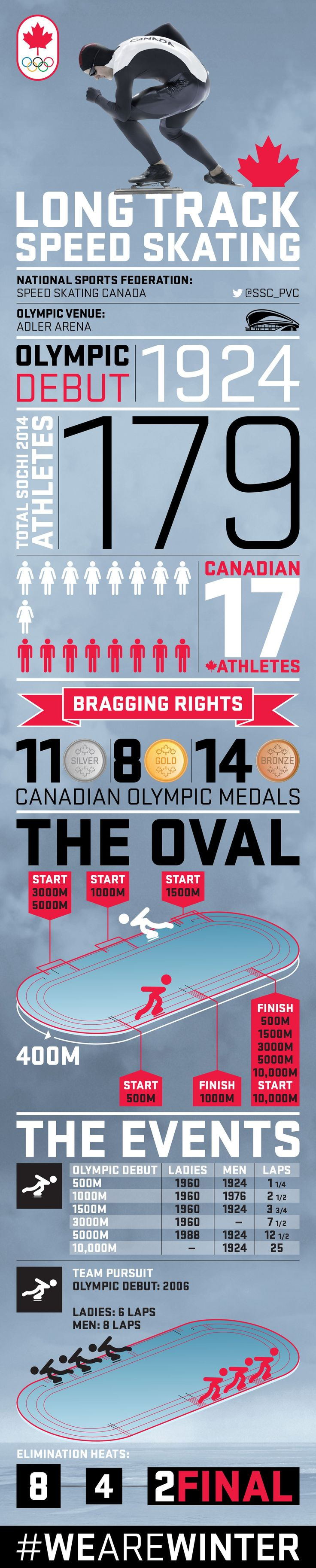 Your guide to Olympic Long Track Speed Skating [INFOGRAPHIC]   Official Canadian Olympic Team Website   Team Canada   2014 Winter Olympics