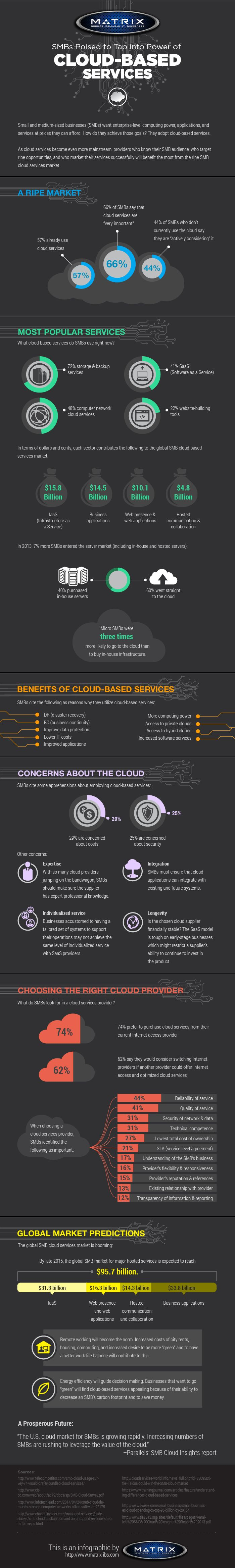 SMBs Poised to Tap into Power of Cloud-Based Services [INFOGRAPHIC] #Cloud #Services #Infographic