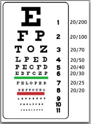Présentation de stratégies intéressantes (et un peu étranges) pour améliorer votre vision (presque) tout-de-suite. Faites ce test de la vue : couvrez un oeil avec la main et lisez le tableau de haut en bas jusqu'à ce que vous ne puissiez plus lire. Prenez-note du résultat car après avoir lu ces conseils et techniques pour …