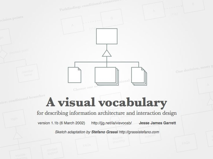 Architecture Design Vocabulary 518 best information architecture images on pinterest